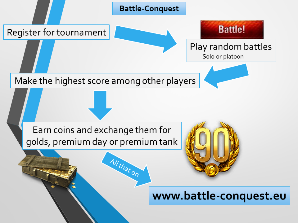 How-to Battle-Conquest